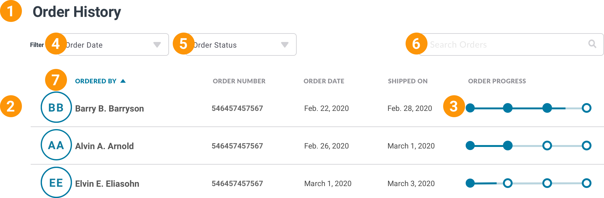 A screenshot of a page with the header Order History. It contains a filter bar with two selects, a search field and a table row with the user's intials, user's name, order number, order date, order ship date and a progress bar showing the order has shipped.