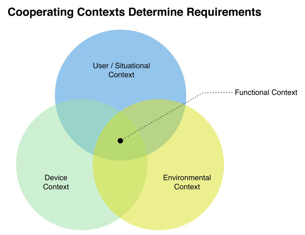 Cooperating Contexts Determine Requirements