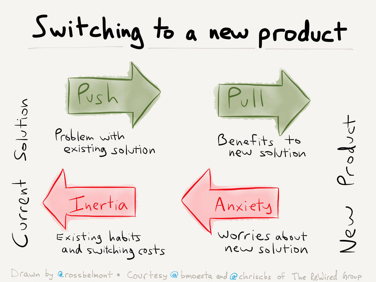 Why people hire products