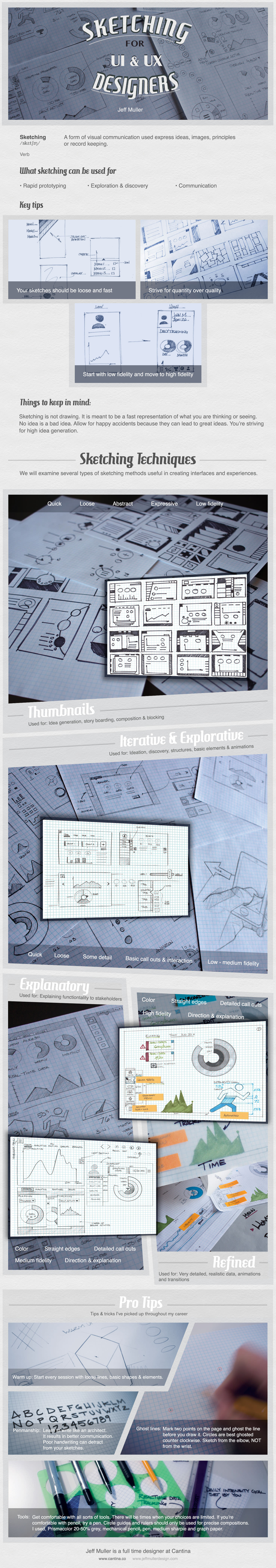 Infographic - Sketching for UX Designers