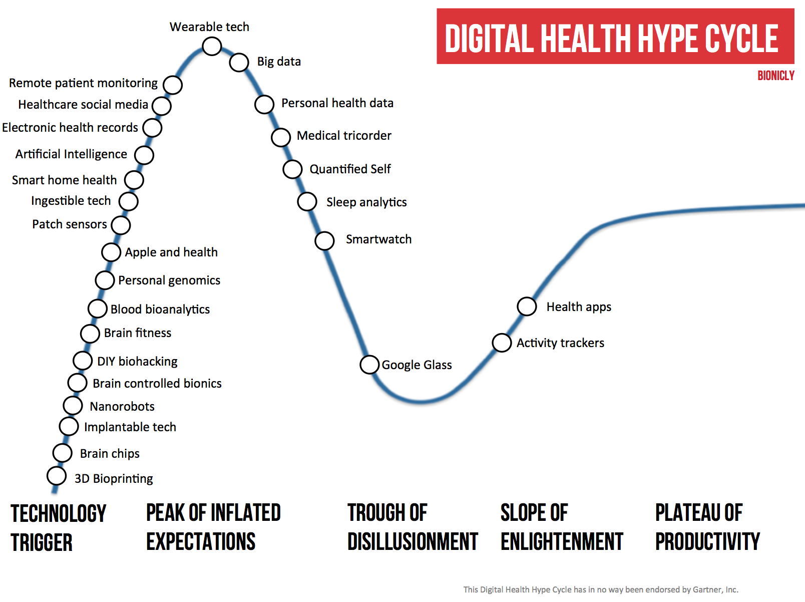 Digital health hype cycle
