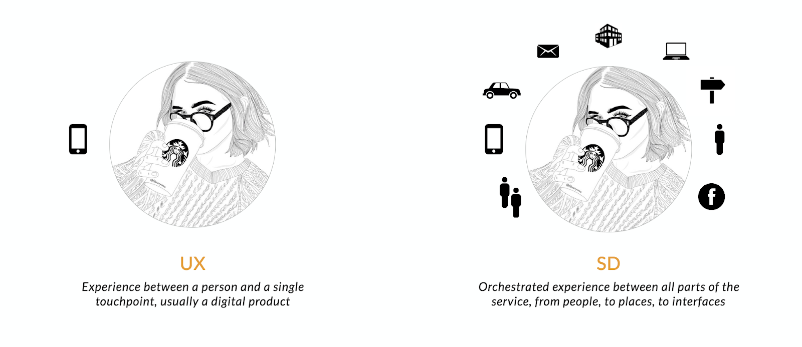 Rethinking The Relationship Between Service Design And Space Design Cantina