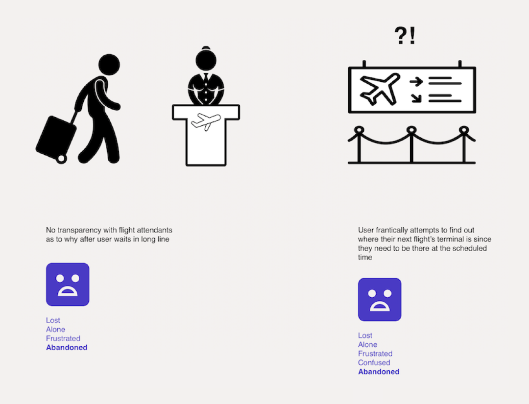 User journey for air travel