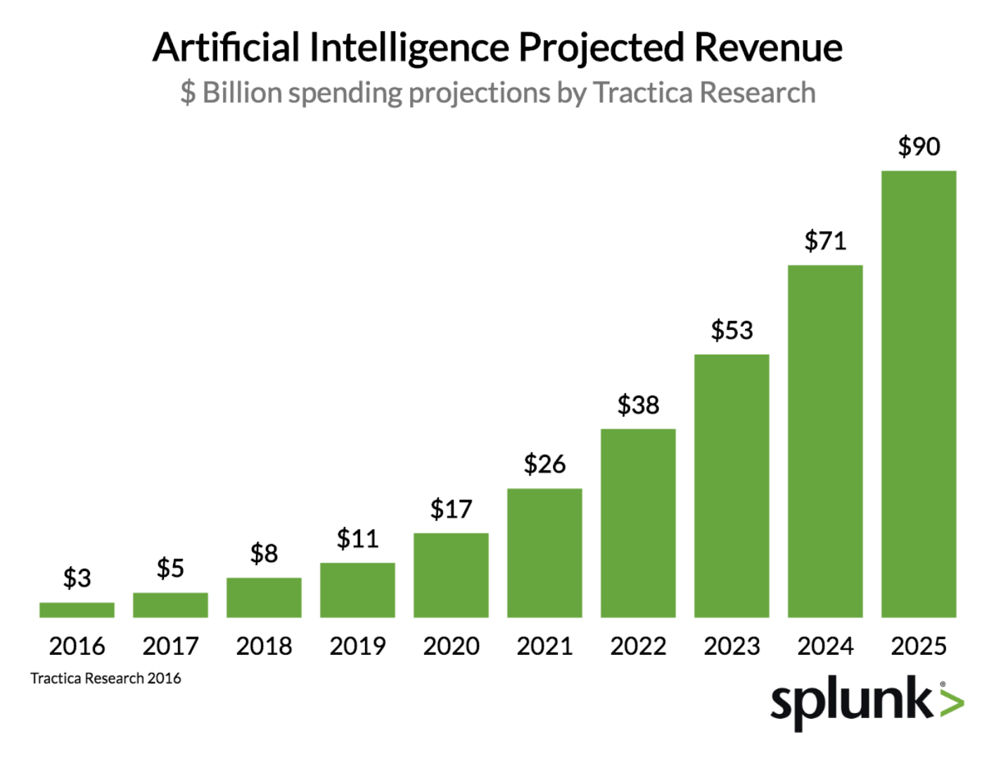 AI projected revenue growth from 2016 to 2025