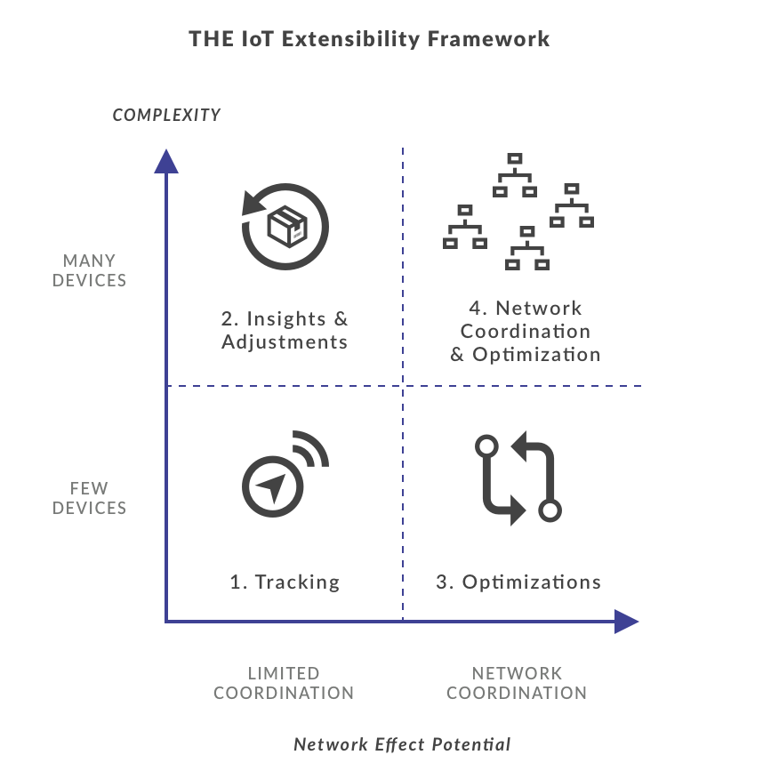 Diagram of the IoT extensibility framework
