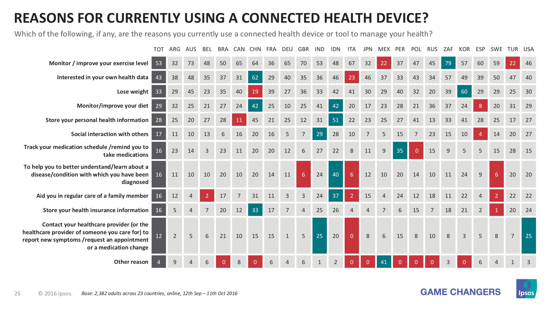 Ipsos chart answering question'Reasons for currently using a connected health device?'