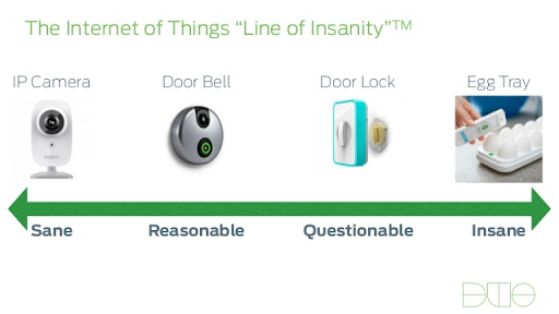 "Internet of Things ""Line of Insanity"", going from sane to reasonable, questionable to insane along continuum where IP Camera is sane, doorbell is reasonable, door lock is questionable and egg tray is insane."