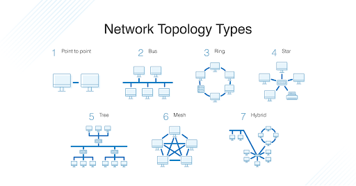 Network Topology Types graphic: 1) point to point, 2) bus, 3) ring, 4) star, 5) tree, 6) mesh and 7) hybrid.