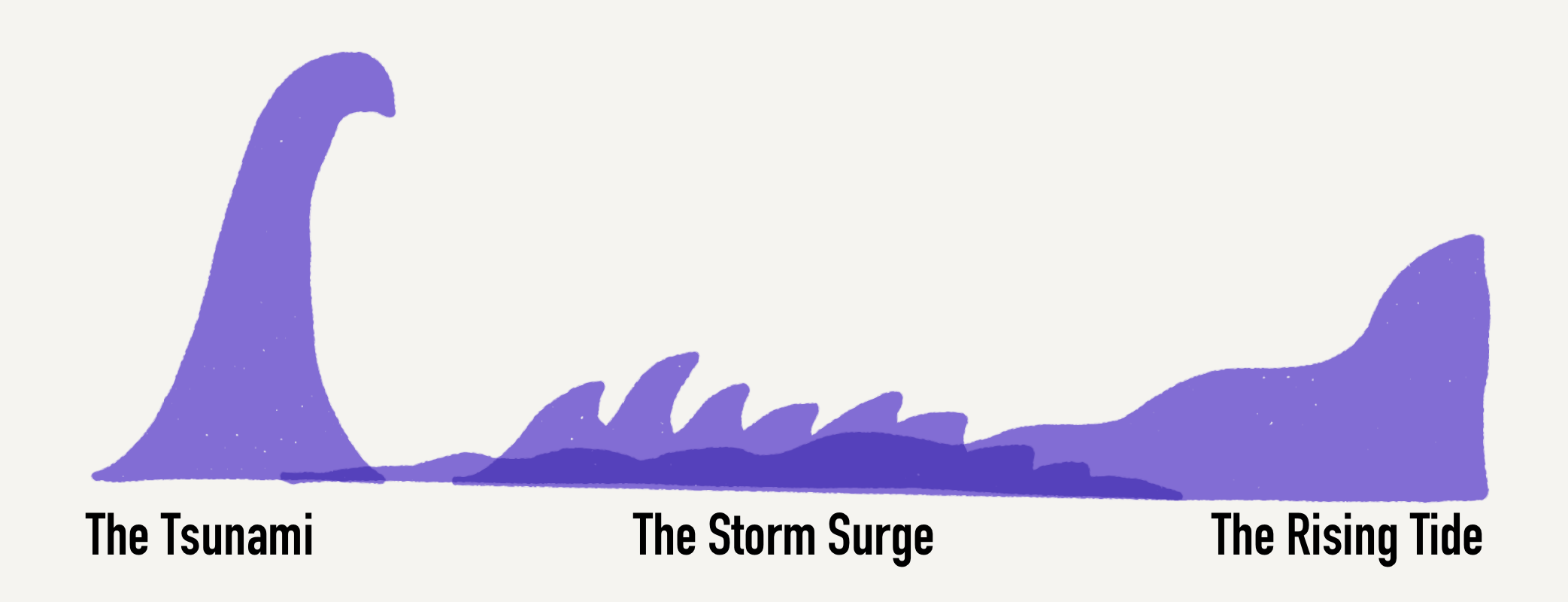 Graphic: Purple Waves showing Tsunami, Storm Surge, Rising Tide