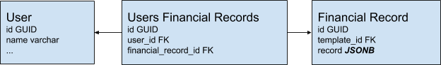"Three light blue rectangles in a row, connected by arrows, labeled ""User"", ""Users Financial Records"" and ""Financial Record""."